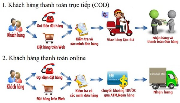 Hình thức thanh toán khi mua hàng nội thất tại Công ty TNHH Onplaza Việt Pháp